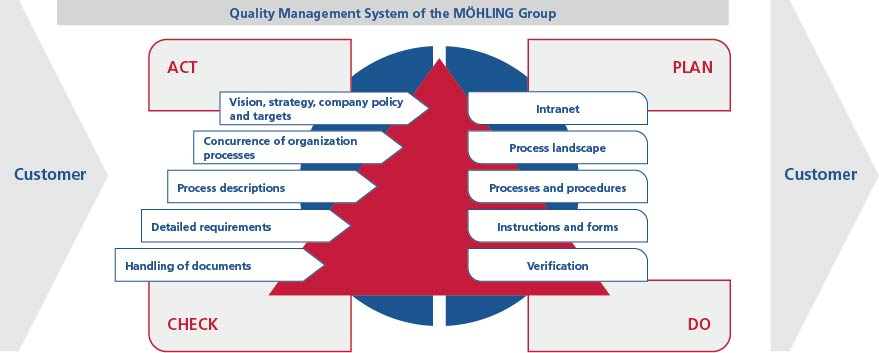 "Möhling's management system is documented on our Intranet platform, to which all staff members have access. This Intranet portal provides a clear visualisation and description of all corporate processes so that everyone is ""in the picture""."